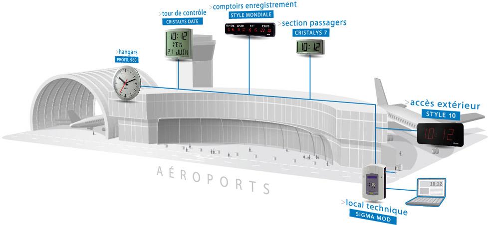 horloges aeroport
