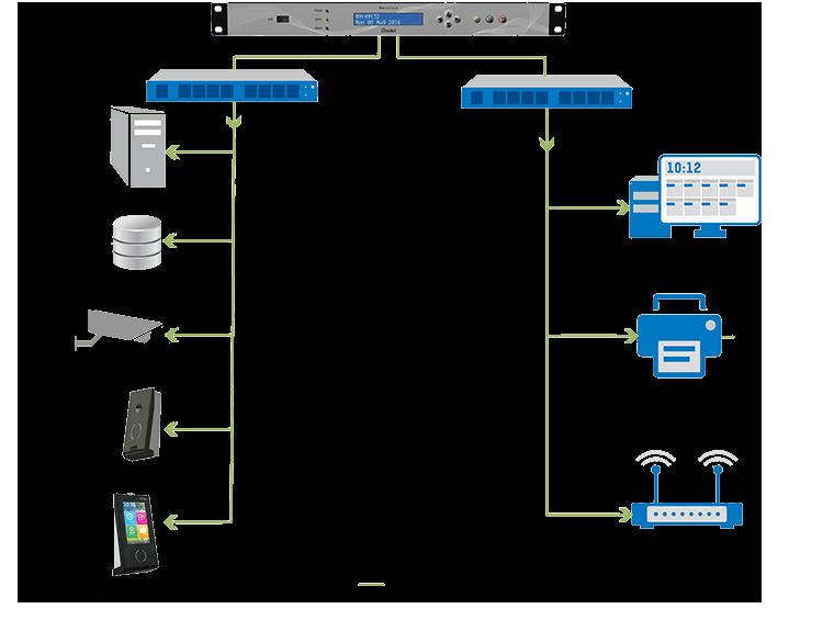 Wie können Sie Ihre Infrastruktur synchronisieren?