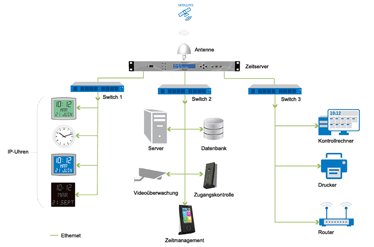 Nutzungsschema eines NTP-Zeitservers