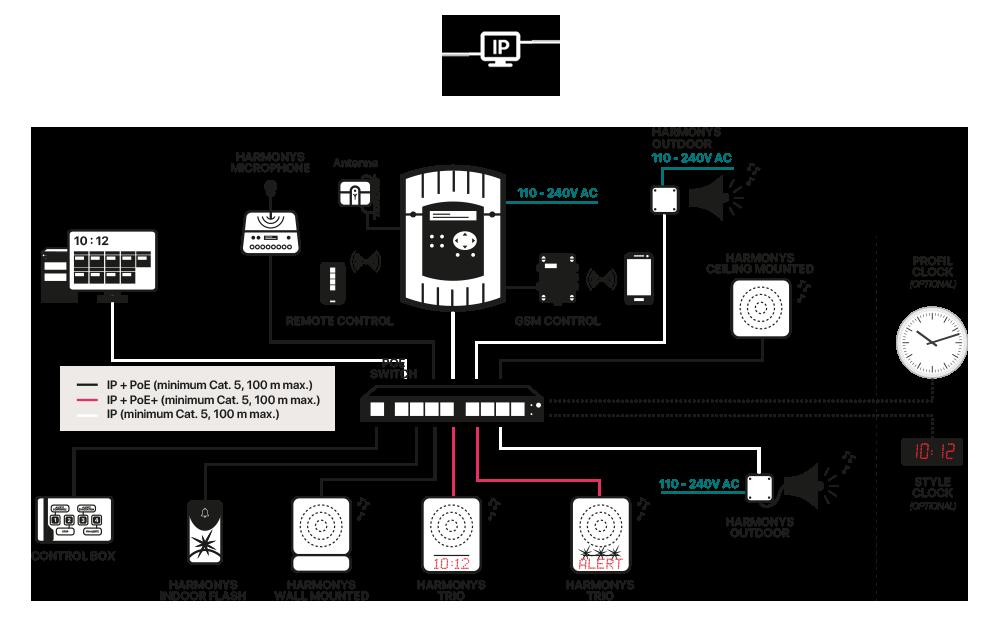 Harmonys installation diagram