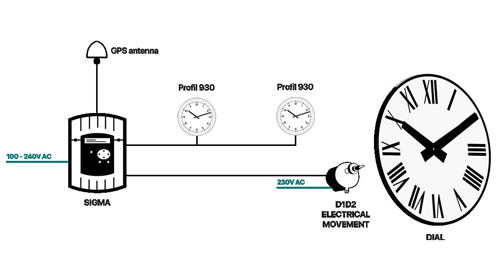 D1D2 Time Distribution Diagram