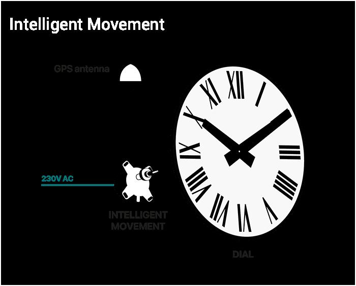 GPS Smart Movement Diagram