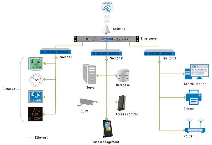 NTP server diagram