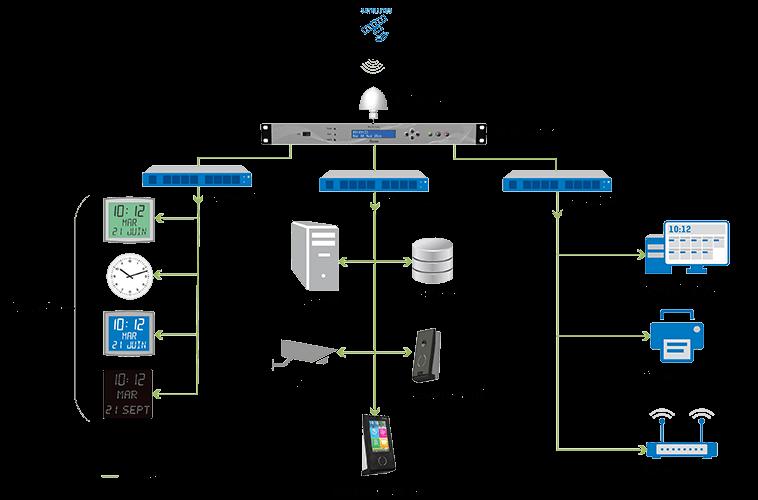 NTP time server usage diagram
