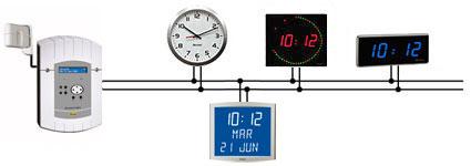 distribucion horaria