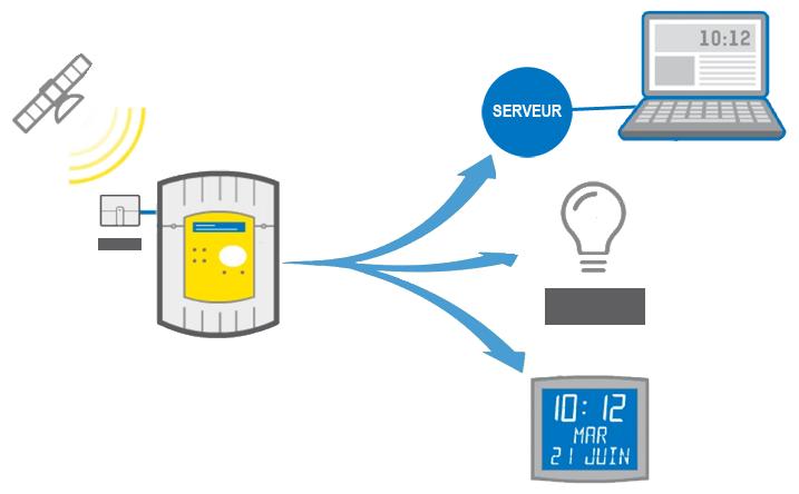 schema-distribution-horaire