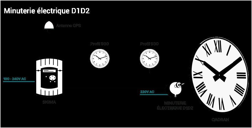 Schéma Distribution horaire D1D2