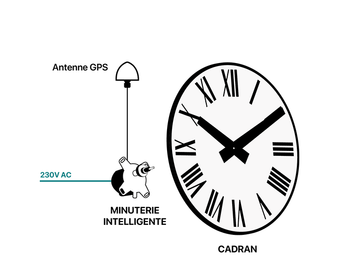 Schéma Minuterie Intelligente GPS