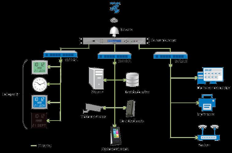 schéma d'utilisation d'un serveur temps NTP