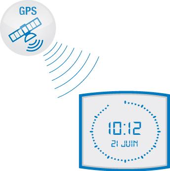 Synchronisation-gps